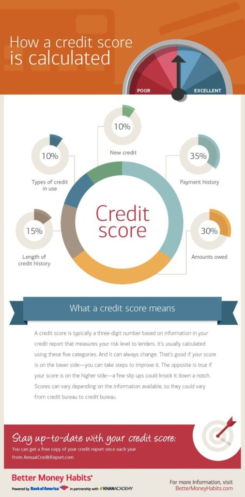 Discover how your credit score is calculated so you can get the highest score possible